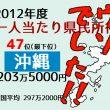 沖縄県 県民所得ランキング最下位は偽装だった!本当は全国28位だったという衝撃